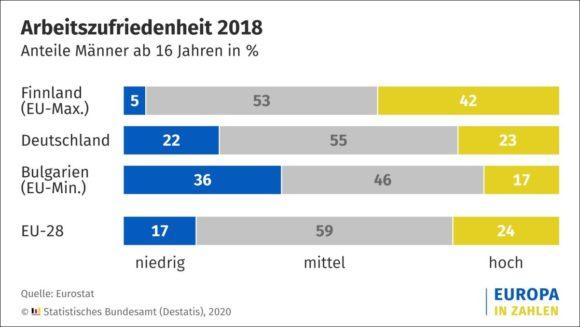 Männer - Arbeitszufriedenheit 2018 laut Destatis
