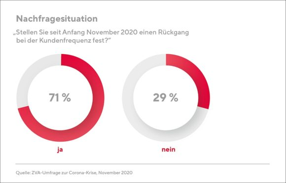 ZVA Umfrage 2020-11 Nachfrage