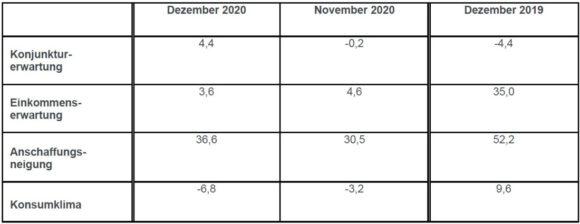 GfK Indikatoren Dezember 2020