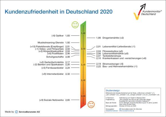Kundenmonitor 2020