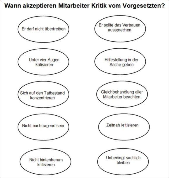 Mitarbeiter Gespräch - Quelle: Rolf Leicher