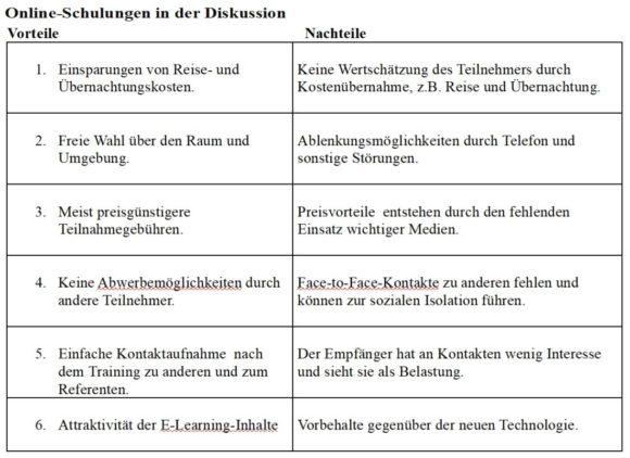 Online-Seminare - Vor- und Nachteile - Rolf Leicher