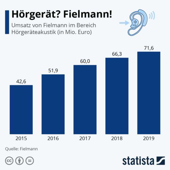 Fielmann Hörakustik Statista 2019