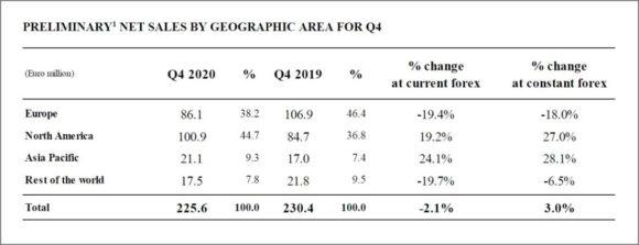 Safilo 2020 - Net sales Q4