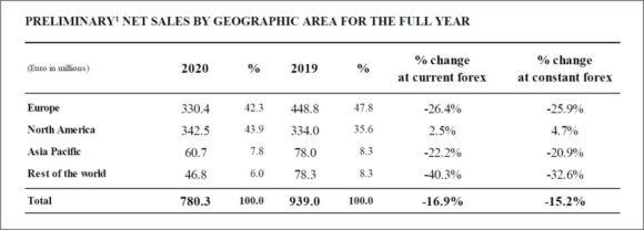 Safilo 2020 - Net sales by Areas 2020
