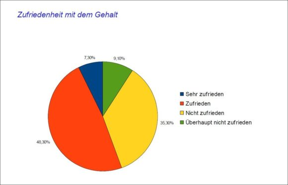 Augenoptiker-Umfrage 2021 - Gehalt Zufriedenheit - Beutler Saghari