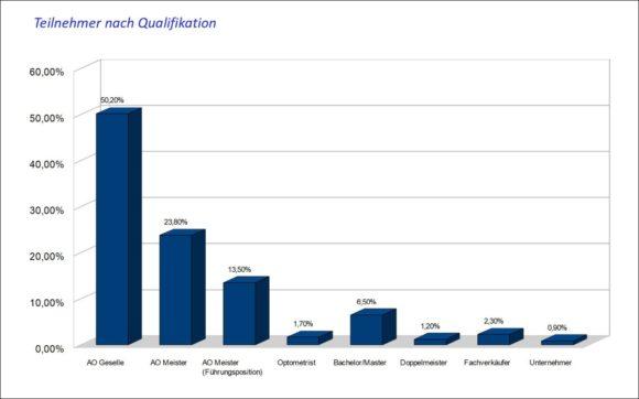 Augenoptiker-Umfrage 2021 - Teilnehmer nach Qualifikation - Beutler Saghari