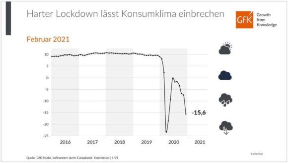Konsumklima Entwicklung Feb 2021 - GfK