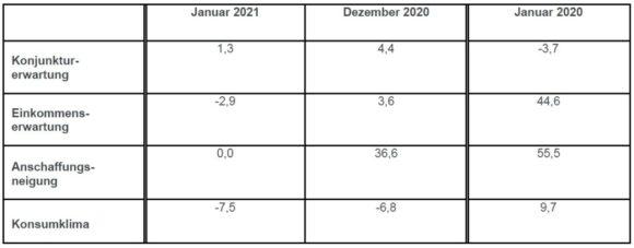 Konsumklima - Indikatoren Jan 2021 - GfK