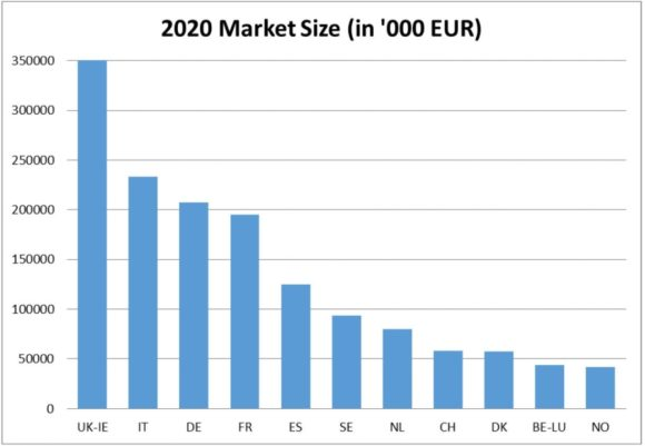 Euromcontact - Contact Lens Market Value 2020
