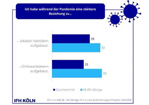 Kunden-Beziehung - Corona Consumer Check Jan 2021 IFH Köln