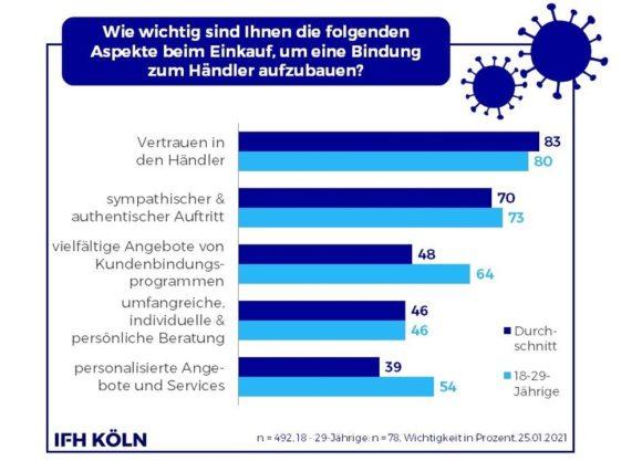Kundenbindung - Aspekte - Corona Consumer Check Jan 2021 IFH Köln