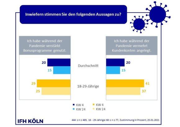 Kundenkonten - Corona Consumer Check Jan 2021 IFH Köln