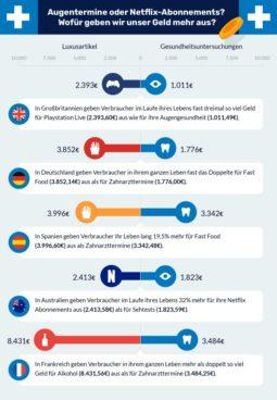 Länder Ausgabegewohnheiten 2021 - c Lenstore