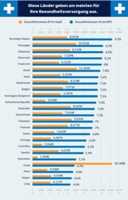 Länder Gesundheitsausgaben Analyse - 2021 c Lenstore