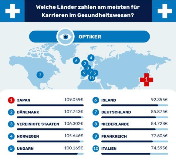 Länder Gesundheitswesen Gehälter - 2021 c Lenstore