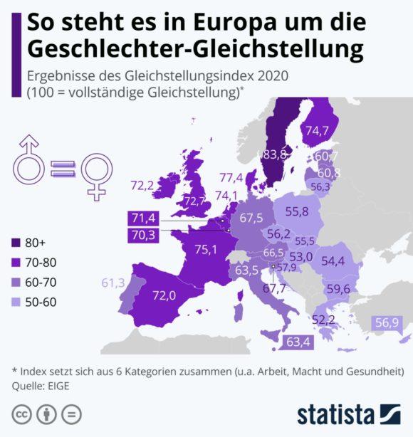 Statista - Gleichstellung Europa 2020