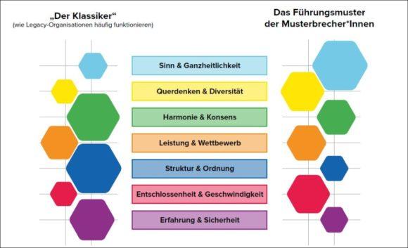 The Culture Institute - Studie Musterbrecherinnen - Klassiker versus neu