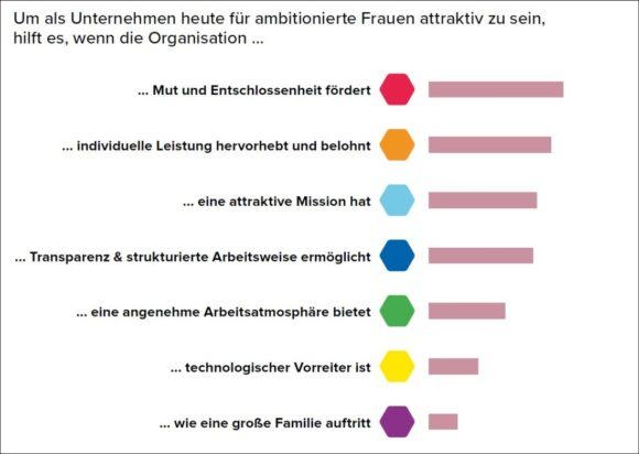 The Culture Institute - Studie Musterbrecherinnen - was Firmen für Frauen attraktiv macht