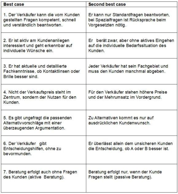 Verkauf Beratung Augenoptiker - Best Case - c Rolf Leicher
