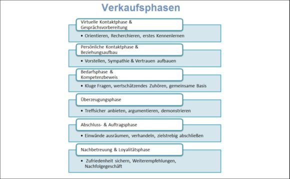 Verkaufen Sandra Schubert - Happy Sales Kap 6 Verkaufsphasen