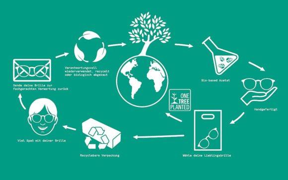 BoDe Design - Nachhaltigkeit Kreislauf - Botaniq Brillen