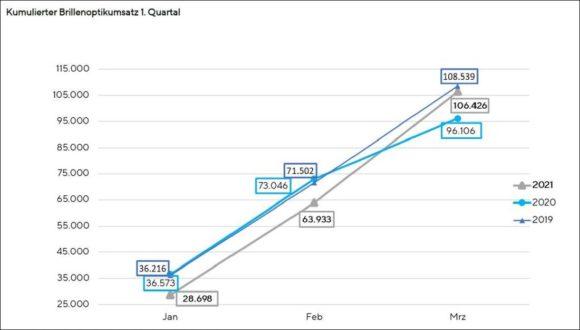 ERFA-light 2021-03 Umsatz kumuliert - ZVA