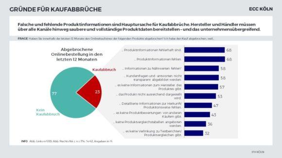 Online Shopping - IFH Studie Gründe Kaufabbruch