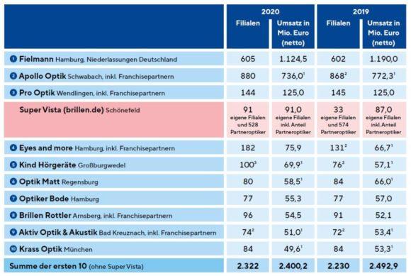 SuperVista - ZVA-Branchenbericht Filialisten 2020