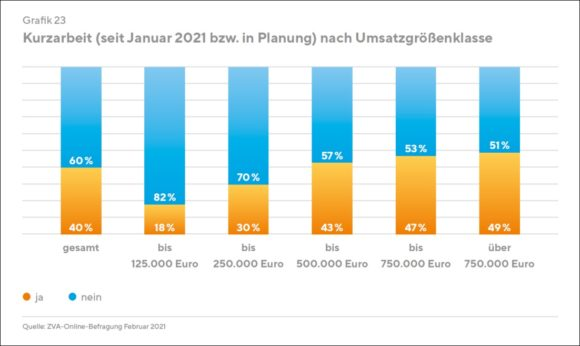 ZVA-Branchenbericht 2020/2021 - Kurzarbeit