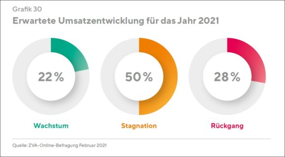 ZVA-Branchenbericht 2020/2021 - Umsatz 2021