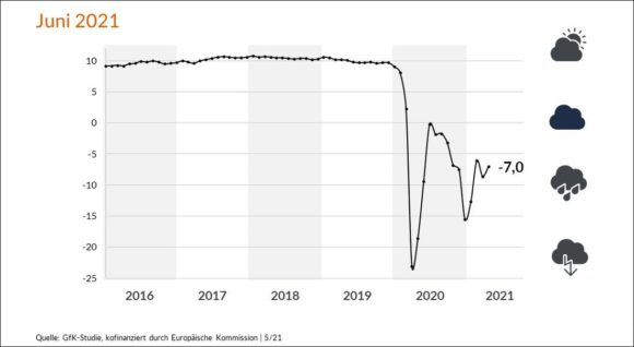 Konsum Klima Mai 2021 GfK - Prognose Juni