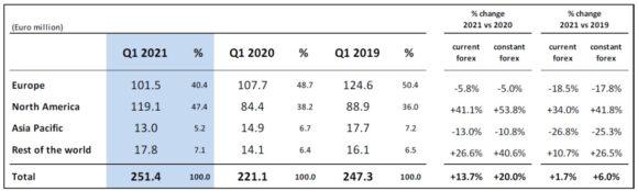 Safilo - net sales drivers q1 2021