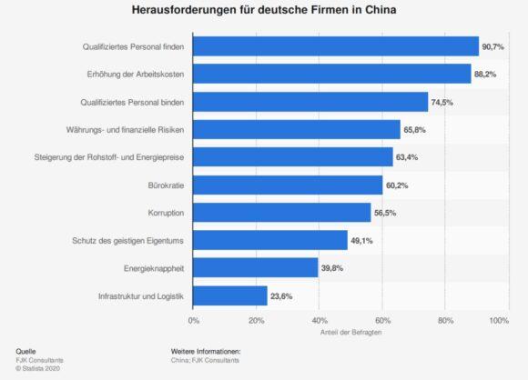 China Standort - Statista 2020