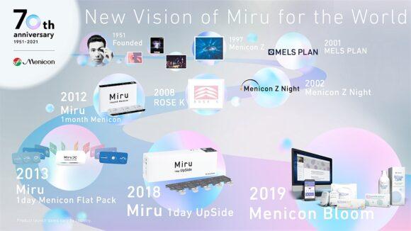 Menicon 70 Jahre Produkt-Innovationen