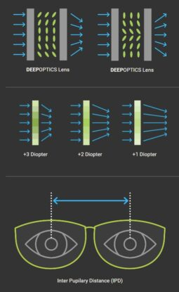 DeepOptics - Brille Prinzip