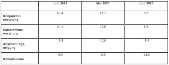 Konsumklima GfK - Indikatoren Juni 2021