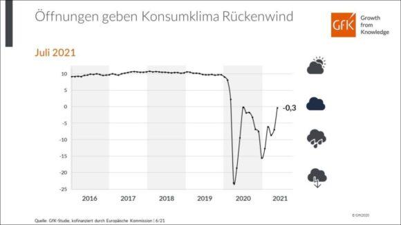 Konsumklima GfK - Jahresvergleich und Prognose Juli 2021