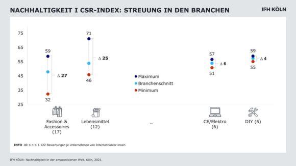 Nachhaltigkeit - Studie IFH Köln Handel CSR-Index
