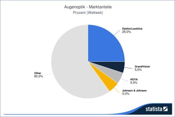 Augenoptik Marktanteile Statista