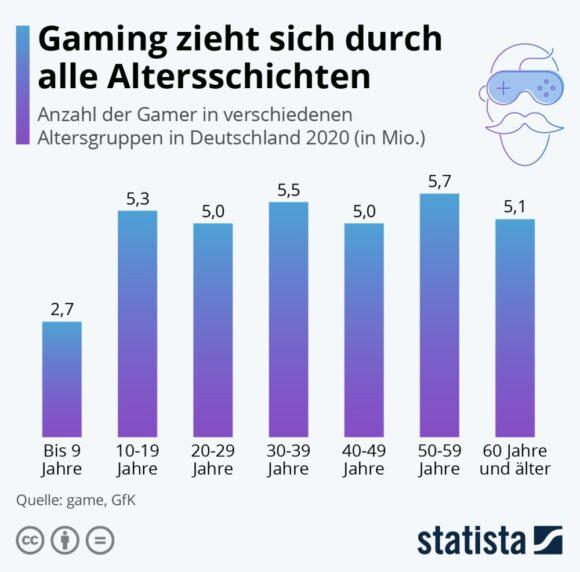Gamer Altersschichen - Statista 24852