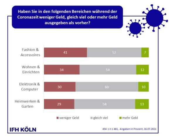 Konsum Juli - Ausgaben nach Bereichen - ifh Köln
