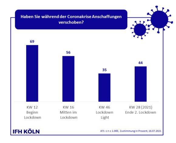 Konsum Juli - Verschiebung Anschaffungen - ifh Köln