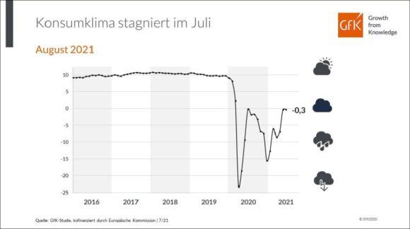 Konsumklima-Indikator GfK Entwicklung Juli 2021