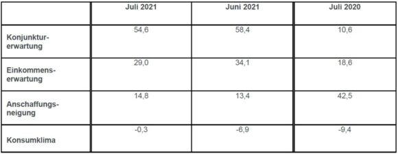 Konsumklima Juli 2021 GfK - Indikatoren Entwicklung