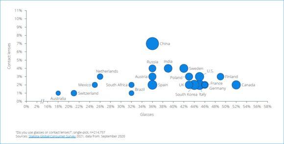 Optik Verbraucher Ländervergleich Statista