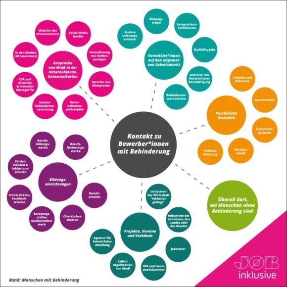 JOBinklusive - Möglichkeiten für Kontakte zu Bewerber*innen mit Behinderung
