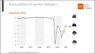 Konsumklima Prognose September 2021 Indikatoren - GfK