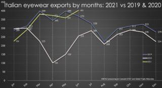 Brillen-Exporte Italien 2019-2020-2021 ANFAO