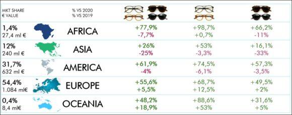 Brillen-Exporte Italien Kontinente ANFAO